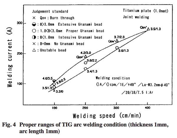 العلاقات المناسبة بين سرعة اللحامwelding speed والتيارwelding current في لحام القوس الكهربائي TIG