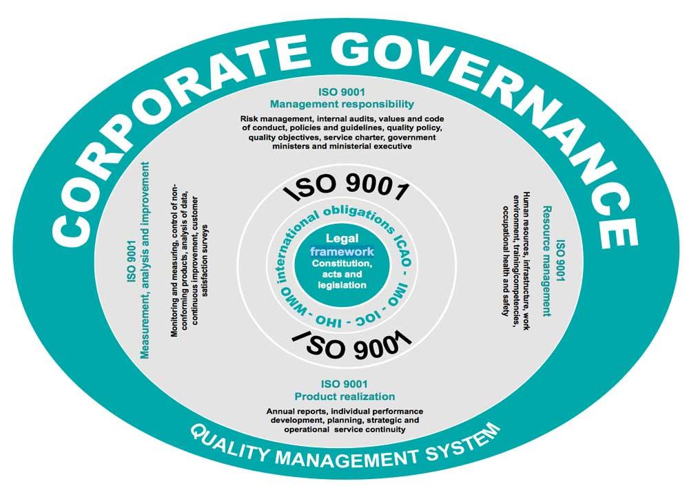 9001 مع وظائف حوكمة الشركات وقيمتها كأداة إدارية.