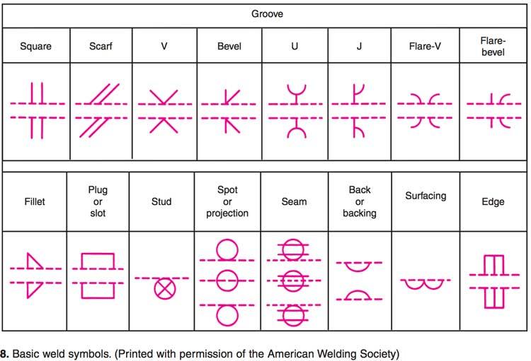 رموز اللحام الاساسية المستخدمة على نطاق واسع في اعمال اللحام حسب مواصفات AWS