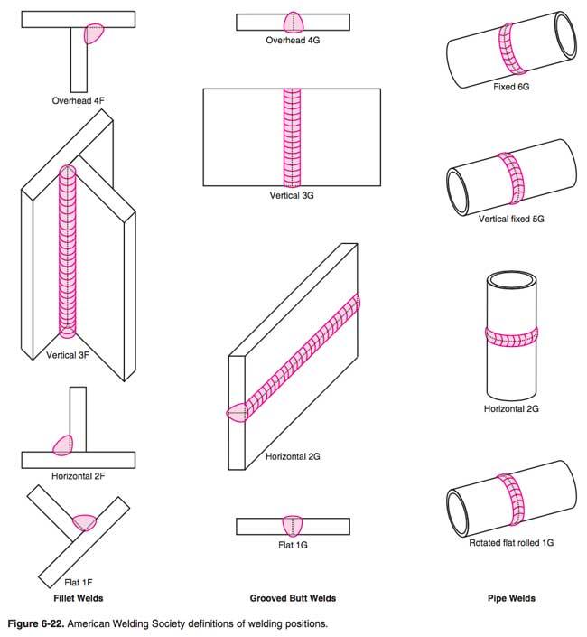 مختصر اوضاع اللحام - مواقف اللحام weldingpositions