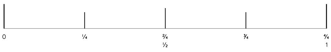 تقسيم البوصة الى الربع