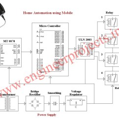 Mobile Block Diagram Circuit Australian Single Light Switch Wiring Home Automation Using Cell Phone Appliance Control