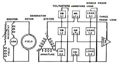 3 phase generator alternator wiring diagram steering wheel radio controls ac alternating current types review - engineers edge