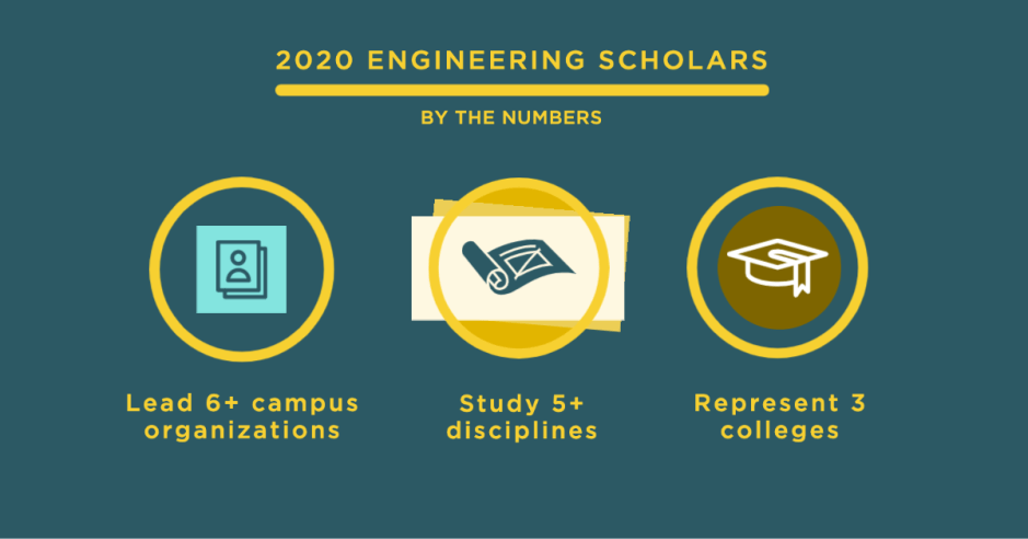2020 scholars represent 3 colleges, 5 disciplines and leadership of 6+ campus organizations