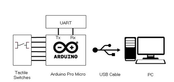 Atmega 32u4 Based Virtual Serial Mouse (Part 13/25)