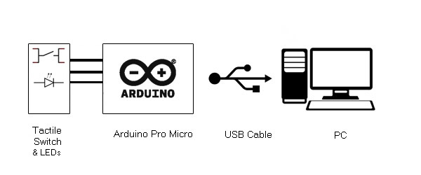 USB Controlled Atmega 32u4 GPIO Pins (Part 22/25)