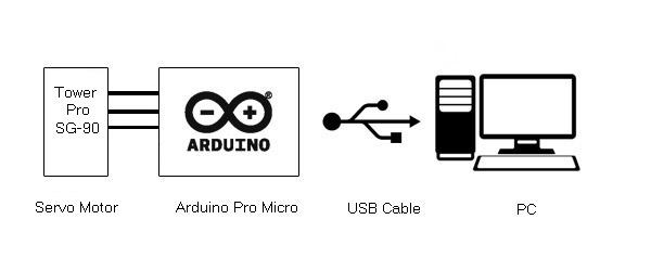 Atmega 32u4 Based USB Controlled Servo Motor (Part 24/25)