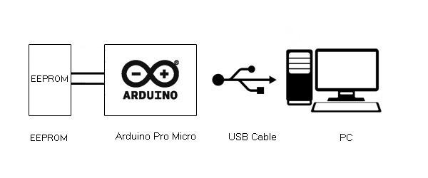 Atmega 32u4 Based USB EEPROM Reader (Part 19/25)