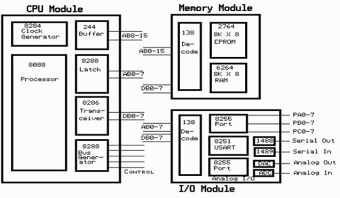 Embedded Linux Tutorial & Basics