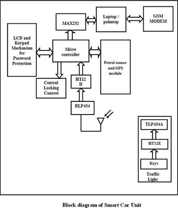 Design of Smart Vehicle
