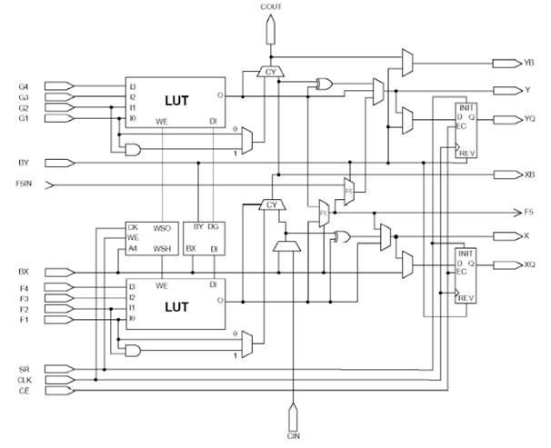 Field Programmable Gate Array (FPGA) : An Overview