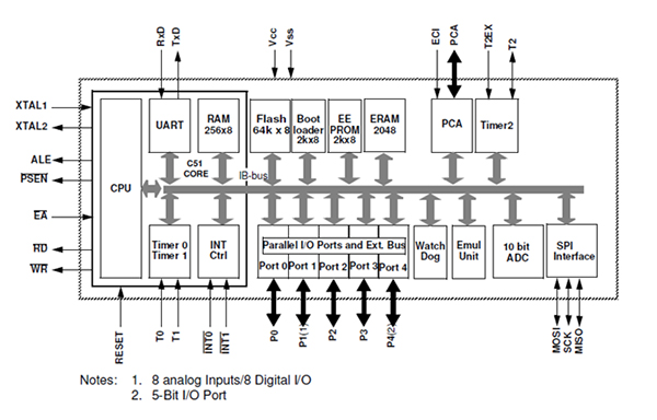 Home Automation using DTMF and 8051