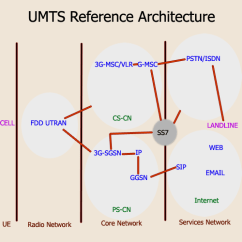 Umts Network Architecture Diagram 2005 Dodge Ram 2500 Wiring Pstn Engineersphere Com Reference