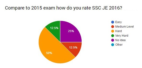 ssc je civil paper analysis