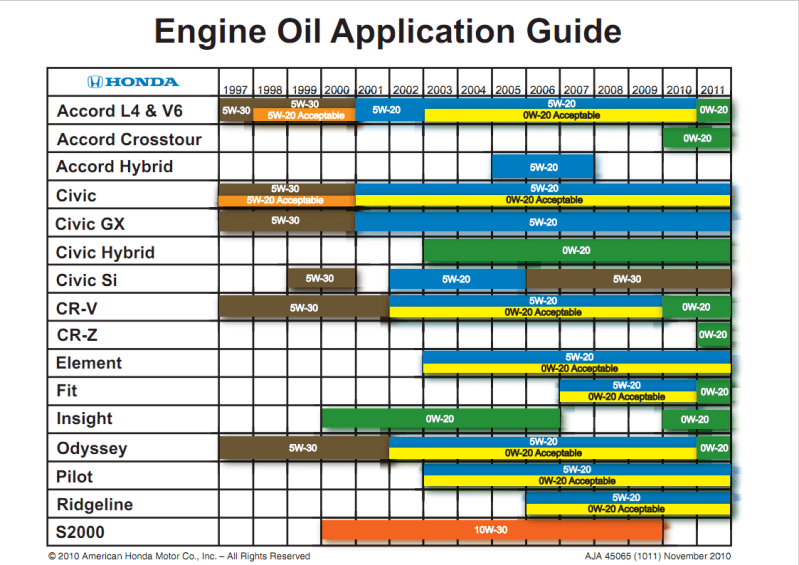 Honda  chart   adb     db  engine oil application also choosing an viscosity is key  matters rh enginematters wordpress