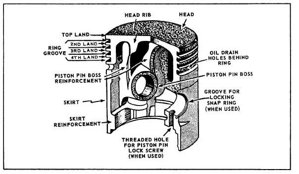 Figure 12-14.The parts of a piston.