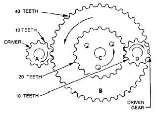 Gears Used To Change Speed