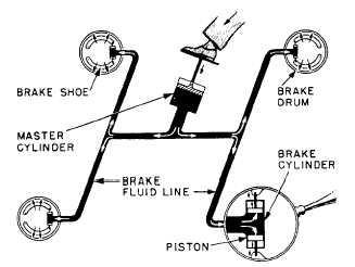 Principles of Hydraulic Pressure