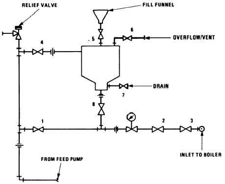 Figure 7-3.Auxiliary Boiler Chemical Injection Procedure