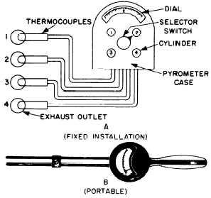 Adjustment and Maintenance