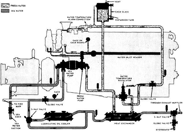 Figure 3-11.A cooling water system.