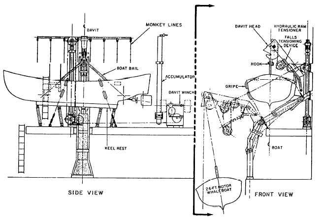 Figure 8-3.Single-arm trackway gravity davit.