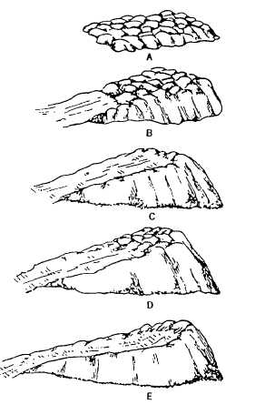 Figure 6-14.-Spiral ramp stockpile.