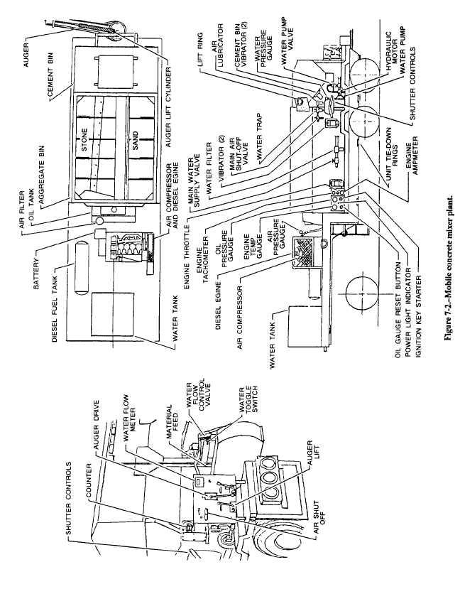 Figure 7-2. Mobile concrete mixer plant.