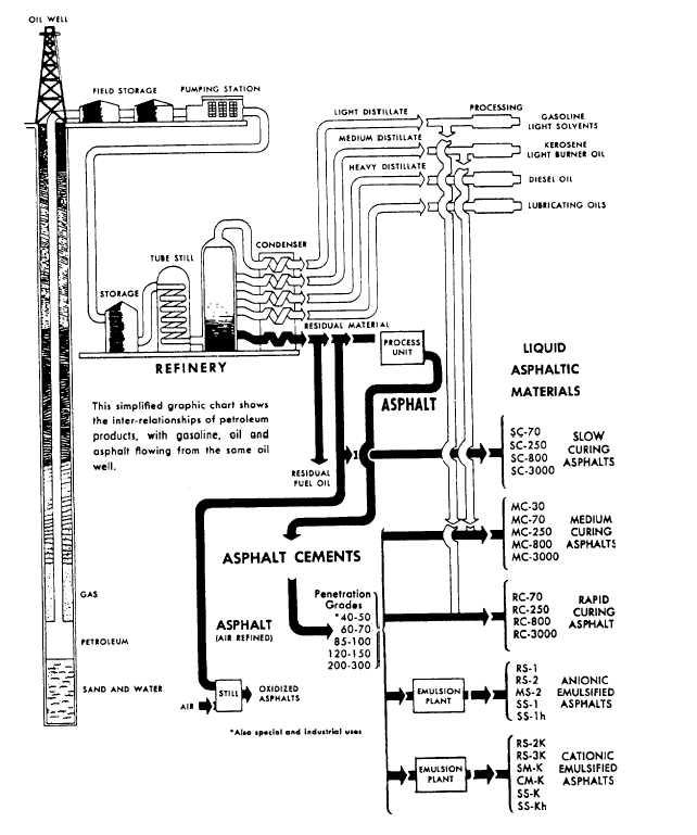 Figure 8-19.-Petroleum asphalt flow chart.