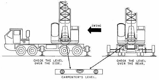 Figure 3-16.Crane radius.