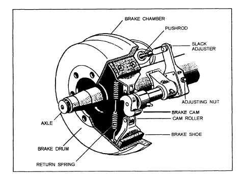 Air Brakes