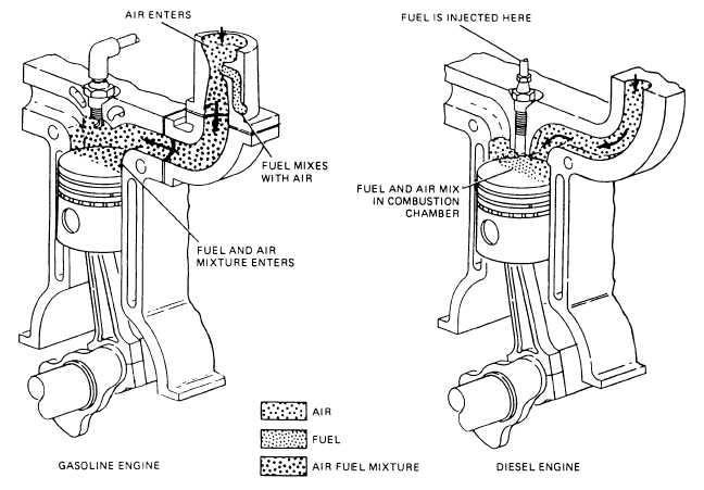 Figure 1-8.-Diesel and gasoline engines intake strokes.