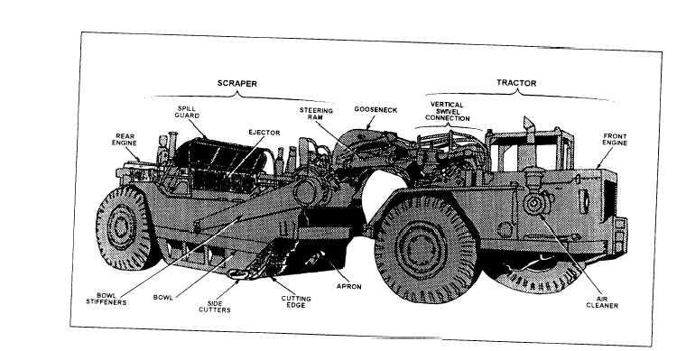 Scraper Components