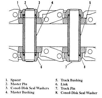 Tracks and Track Frame