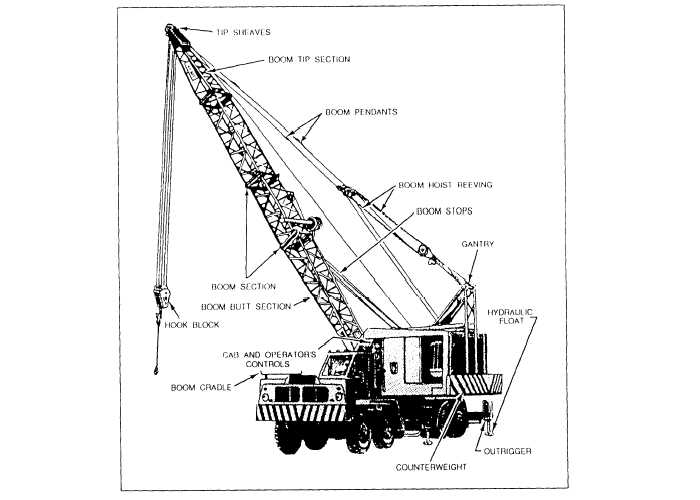 Truck-Mounted Cranes