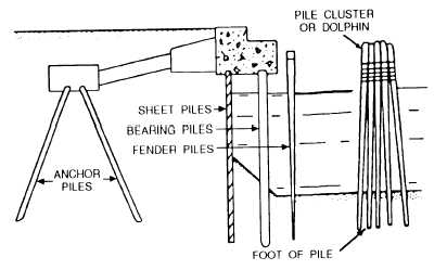 Figure 12-75.Typical uses of piles driven in a waterfront