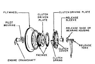 Figure 2-5.-Clutch linkage.