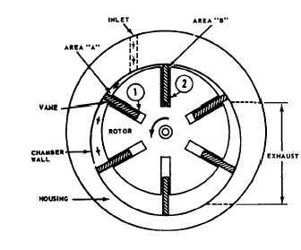 Diagram Of Vane Pump, Diagram, Free Engine Image For User
