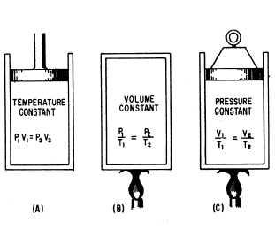 General Gas Law