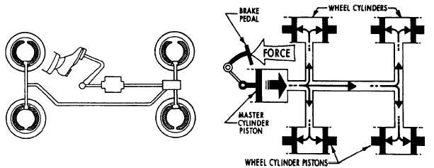 Figure 2-22.An automobile brake system.