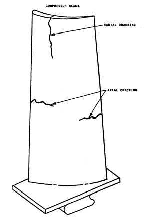 General Inspection Procedures
