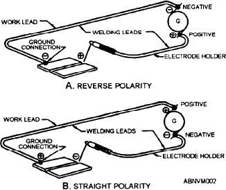 Figure 10-2.--Reverse polarity and straight polarity.