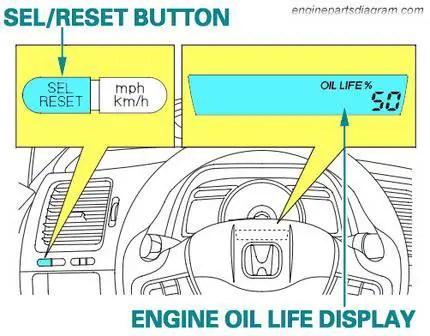 maintenance oil life light reset