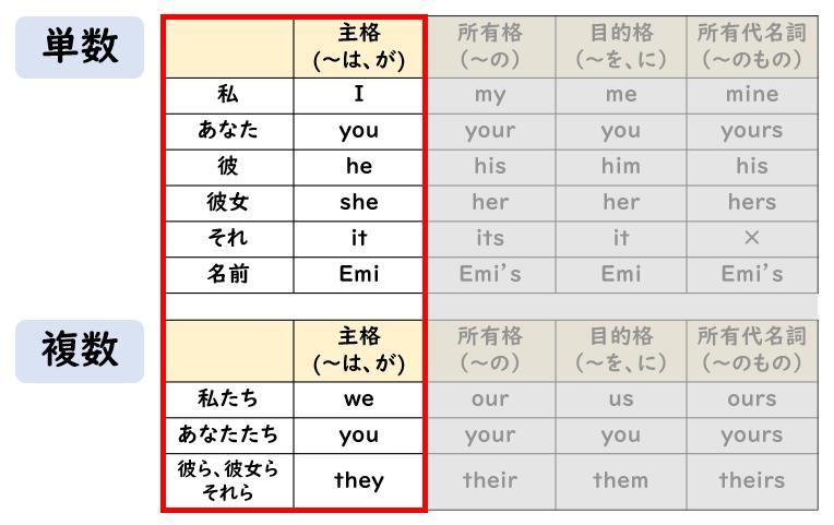 【中学英語】代名詞の変化表をマスターしよう!