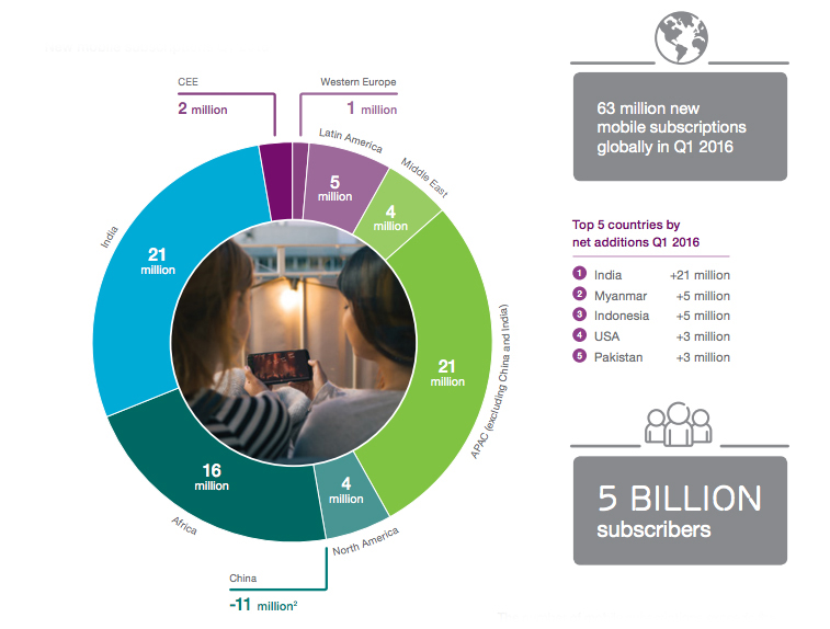 Internet of Things to overtake mobile phones by 2018