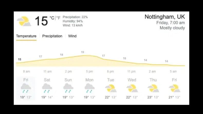 Weather prediction for Trent Bridge, Nottingham.