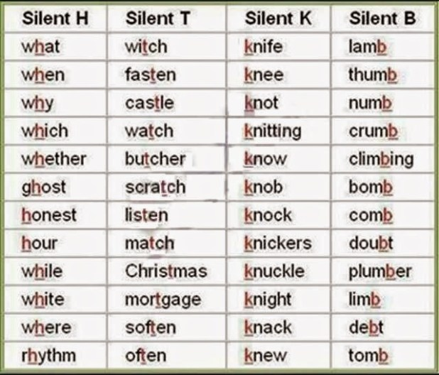 Silent Letters In English Words Rules Thedoctsite