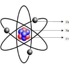 Atomic Symbol Diagram Nissan Navara D40 Wiring Eage Tutor