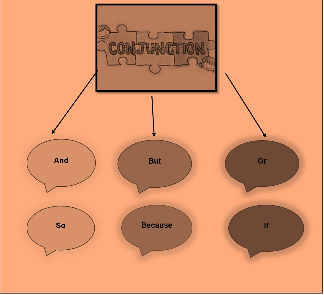 hight resolution of Class 4: Conjunctions - English Square