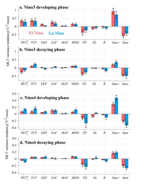 small resolution of contribution from various oceanic feedbacks during el nino and la nina events guan et al 2019